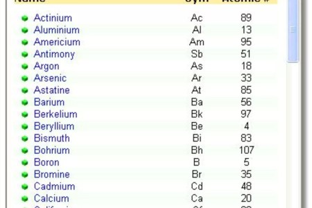 Periodic table of elements of chemistry best of dynamic periodic table periodic chemistry mateiko info element of the table periodic chemistry copy crash course regents table periodic chemistry best table periodic urtaz Image collections