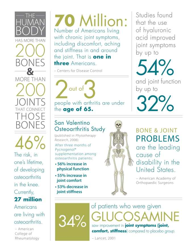 Why Chose nutraMetrix Prime™ Joint Support Formula by Isotonix®