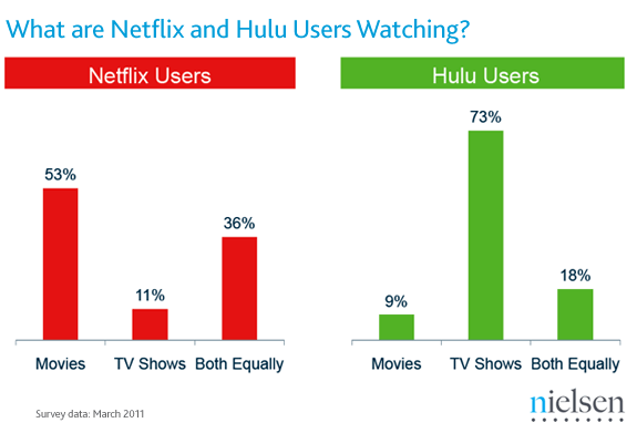 What are Netflix and Hulu Users Watching