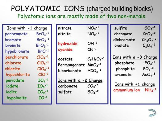 Periodic table with charges and polyatomic periodic diagrams science periodic table with charges and polyatomic ions images urtaz Gallery