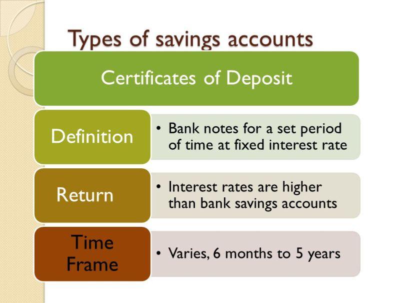 certificate of deposit time frame | Allframes5.org