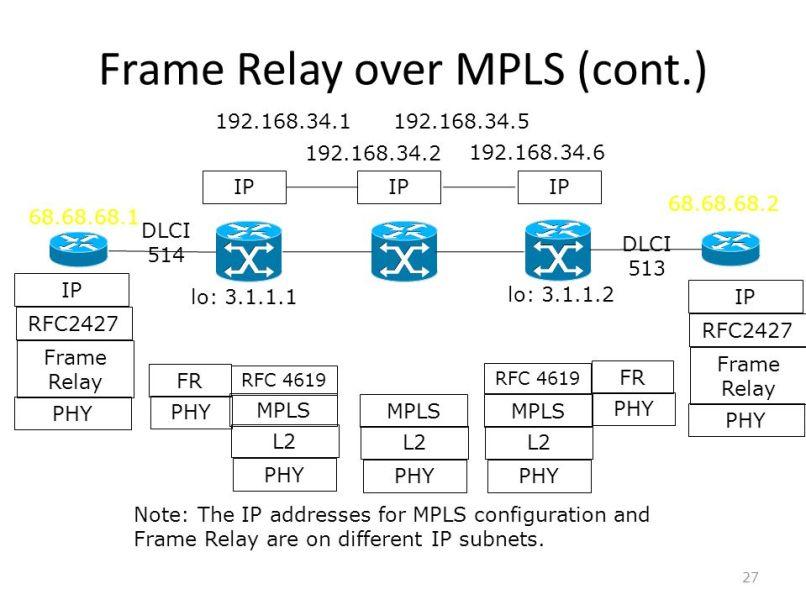 frame relay vs mpls | Frameswalls.org