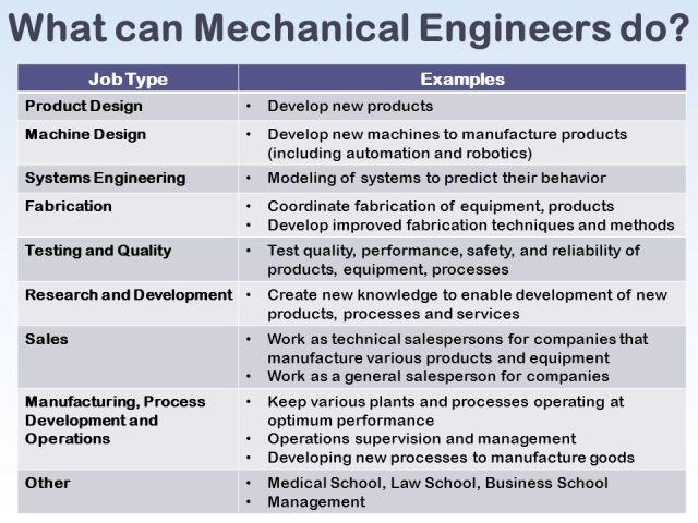 what do mechanical engineers do