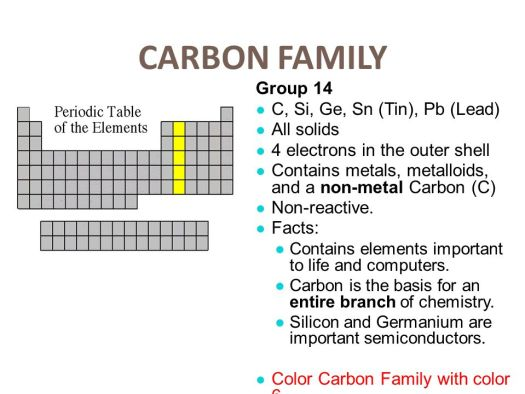 Tin family name periodic table periodic diagrams science add this to your notes atomic number symbol name mass periodic table urtaz Choice Image