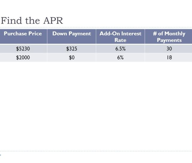 7 Find The Apr Purchase Pricedown Paymentadd On Interest Rate Of Monthly Payments 52303256 5 30 200006 18