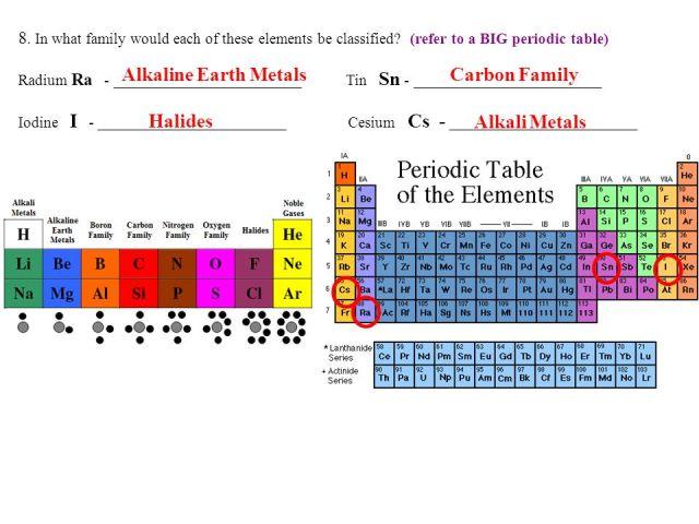 Tin periodic table family name urtaz Gallery