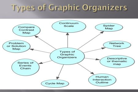 concept definition map graphic organizer » 4K Pictures | 4K Pictures ...