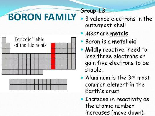 Group 13 periodic table facts periodic diagrams science dmitri mendeleev a russian scientist born in tobolsk siberia urtaz Gallery
