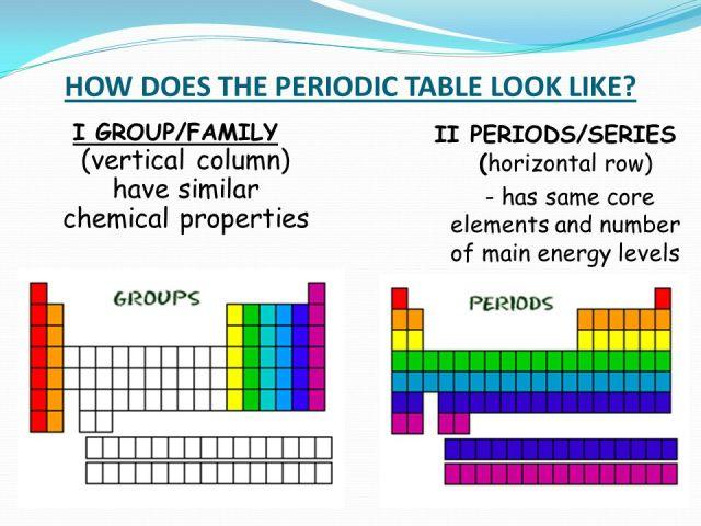 Group 2 periodic table bbc bitesize best table 2018 bbc gcse bitesize the periodic table urtaz Gallery