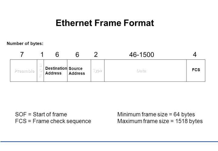 Max Ethernet Frame Size 1518 | Amtframe.org