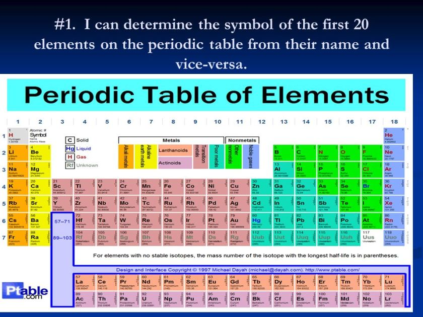 Periodic table first 20 elements and symbols periodic for 1 20 elements on the periodic table