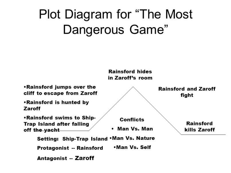 The Most Dangerous Game Summary Cartoonwjd