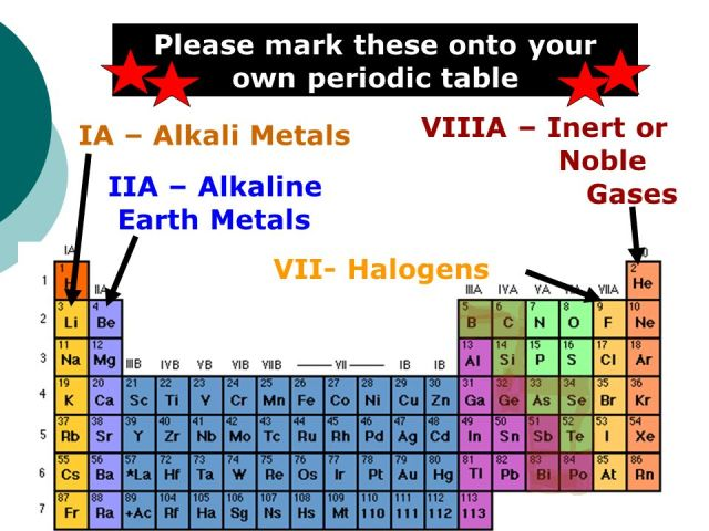 Where are alkaline earth metals located on the periodic table periodic table objectives 5 4locate metals nonmetals and alkaline earth urtaz Gallery