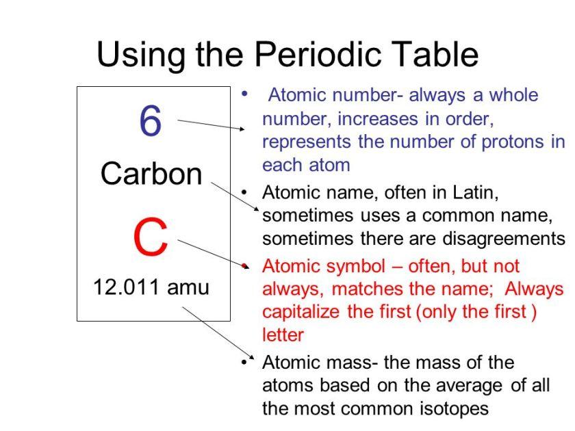 symbol atomic mass