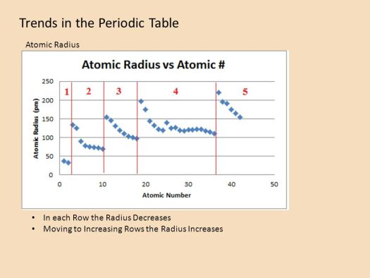 Periodic table with atomic radius electronegativity ionization trends in the periodic table atomic mass radius ionization urtaz Gallery