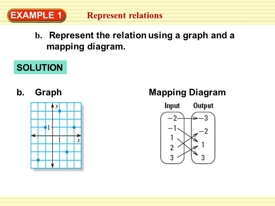 Range Diagrams Math Diagram For 4th Grade Math Wire Diagrams