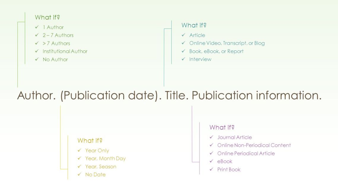 example cover page for research paper apa style