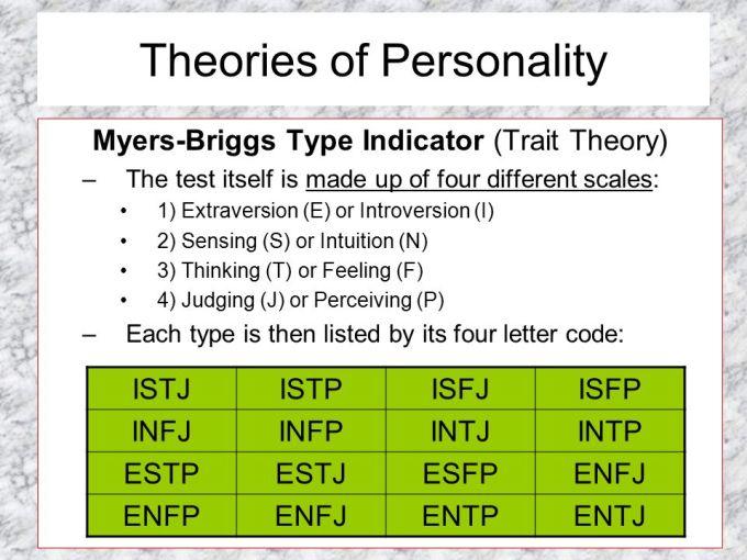 4 Letter Personality Test Intj Letterjdi Org