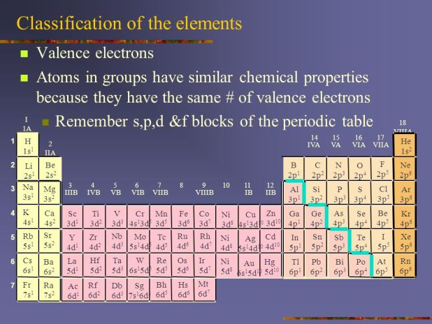 periodic table with atomic mass pdf
