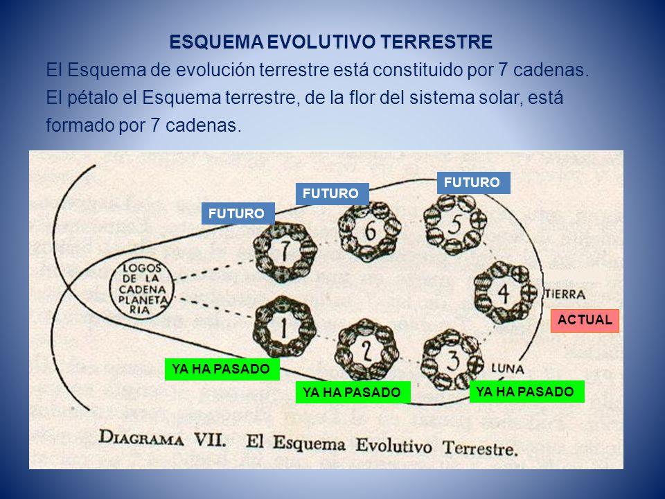 sistema evolutivo liberador terrestre