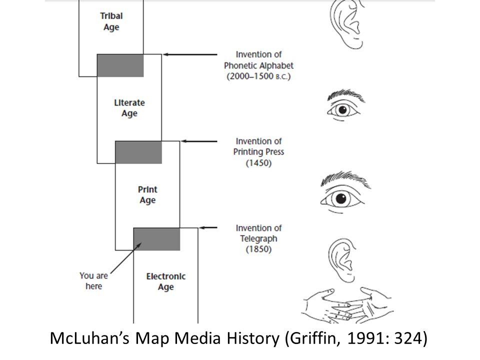 Theory Of Media Evolution Evolution Of Media