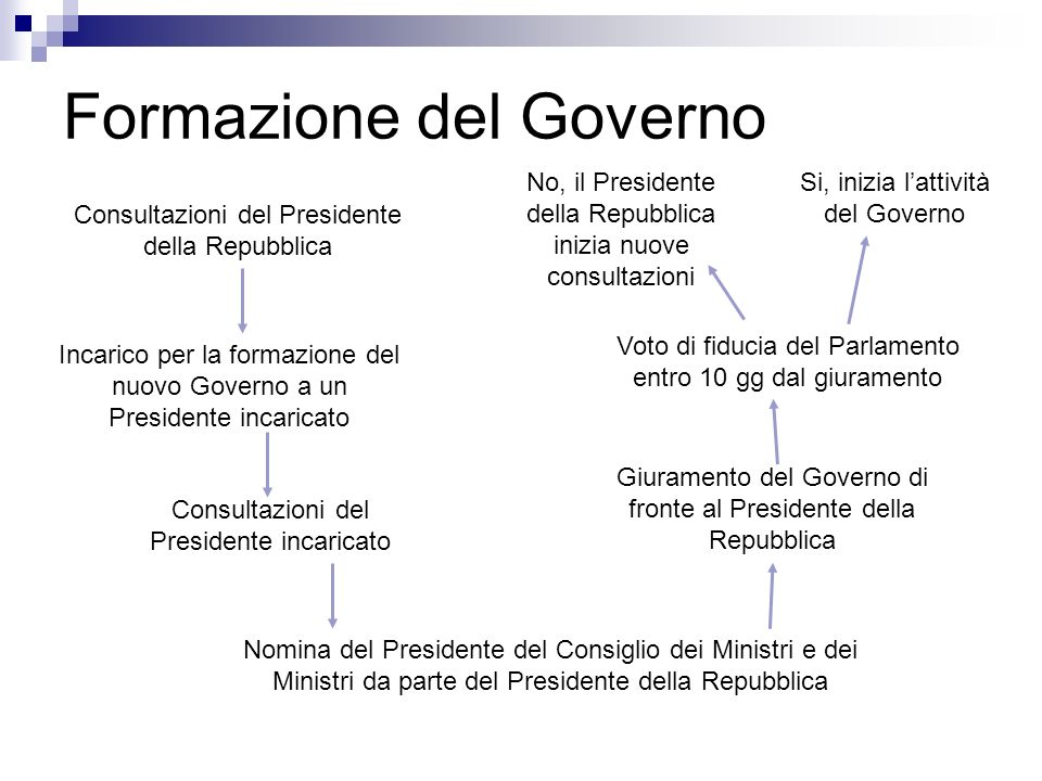 La balla del presidente del consiglio non eletto il for Parlamento italiano schema