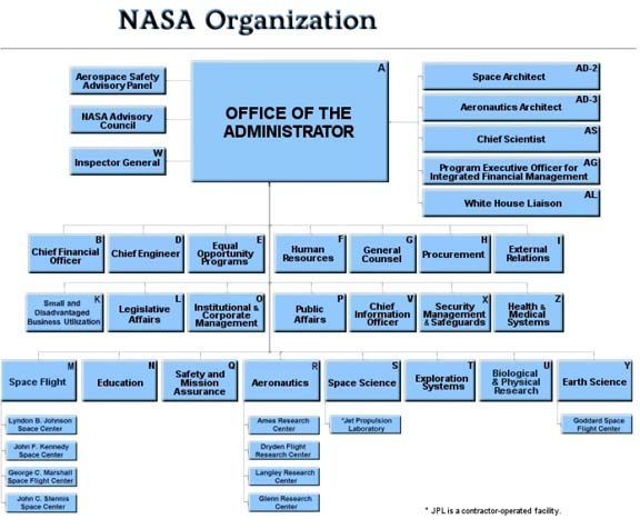 NASA Releases New Organization Chart