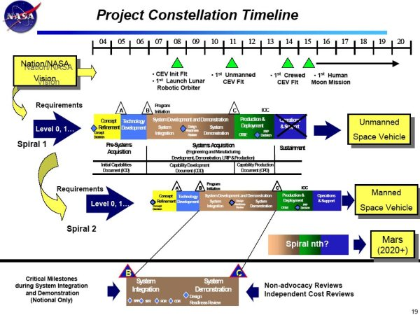 NASA Office of Exploration Systems Project Constellation ...