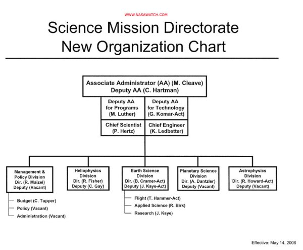 New Organization Chart Issued for NASA Science Mission