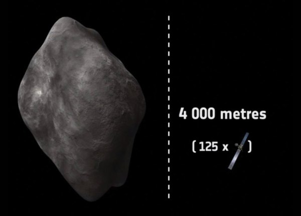 How Big is Rosetta Spacecraft Compared with Comet 7P