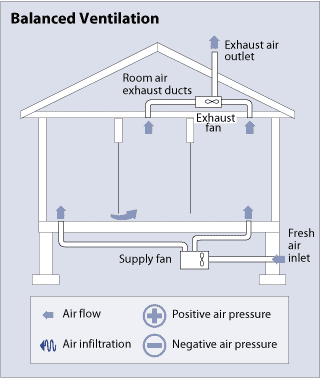 types of ventilation systems hometips