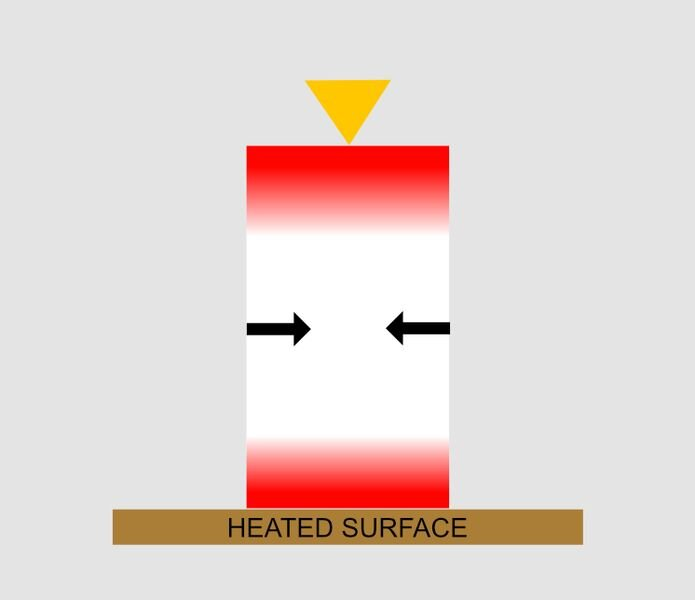 Diagram showing how a heated print surface can avoid warping, but not everywhere [Source: Fabbaloo]