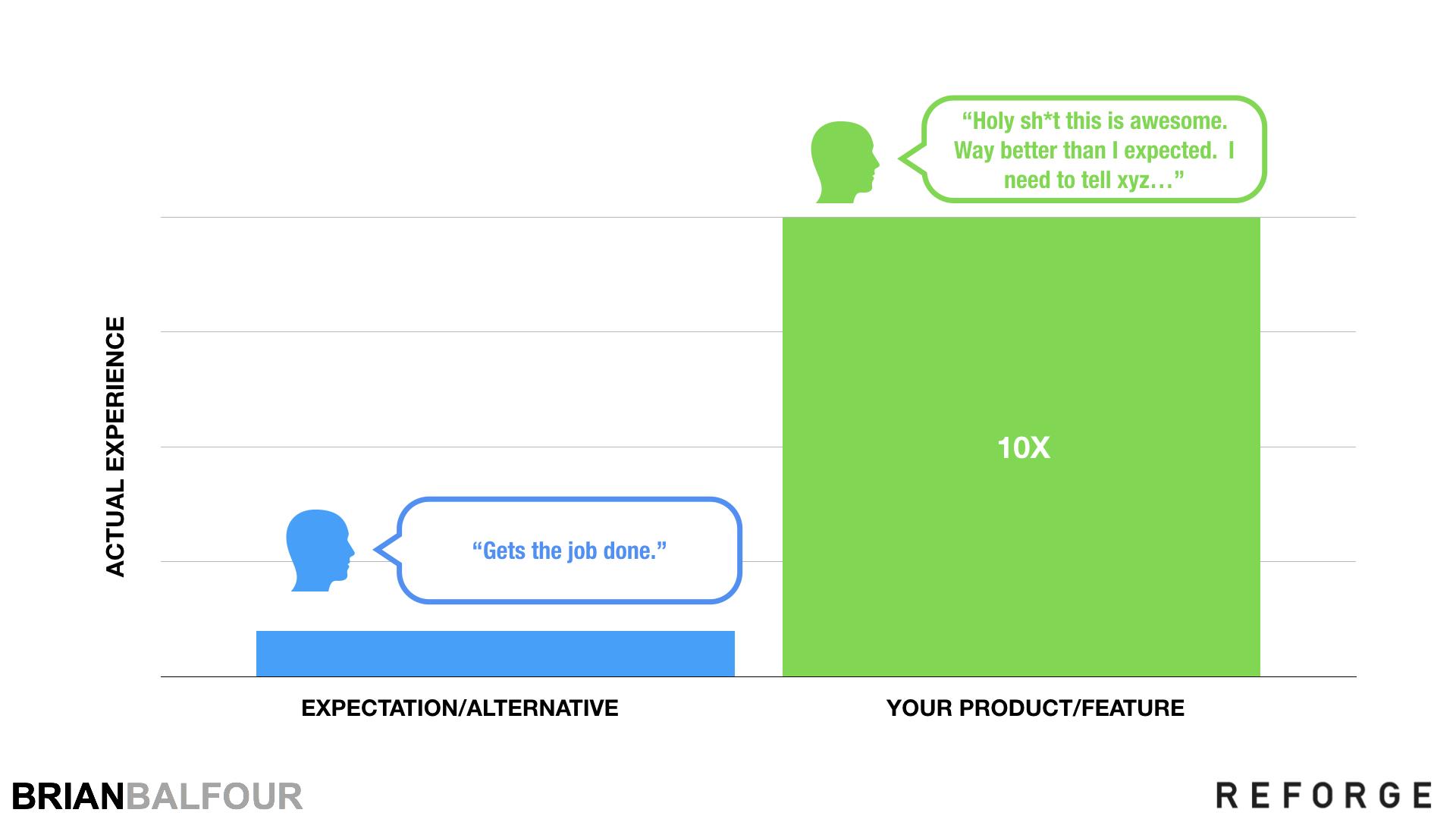 Product Expectation vs Alternative - Brian Balfour.jpeg