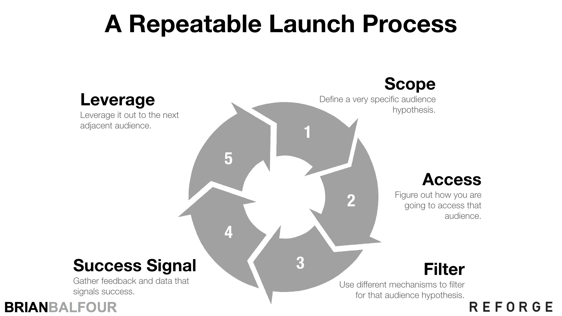 Repeatable Product Launch Process - Brian Balfour.jpeg