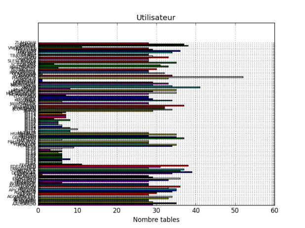 https://stackoverflow.com/questions/27229869/how-to-create-a-comprehensible-bar-chart-with-matplotlib-for-more-than-100-value