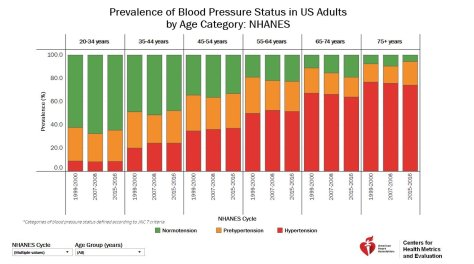 Source: AHA website , using NHANES data