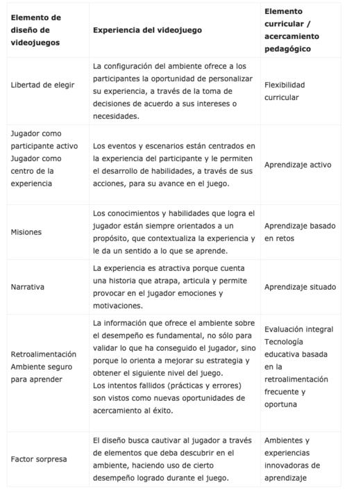 Elementos de diseño de los videojuegos.png