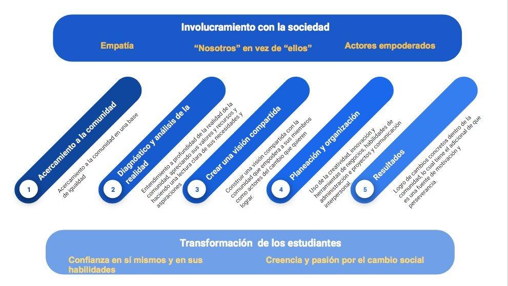Imagen 1: Modelo de Aprendizaje para el Emprendimiento Consciente, López, L. 2018, doi: 10.21125/edulearn.2018.1832