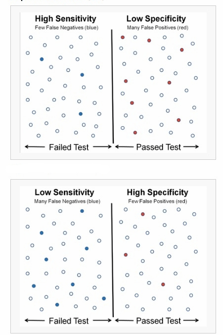 Image result for sensitivity vs specificity infographic