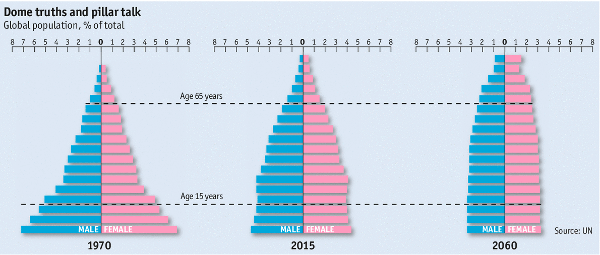 The population pyramid is changing