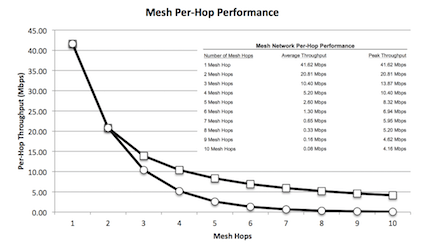 mesh-performance.png