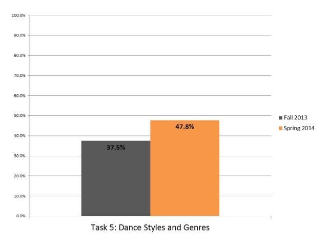 high-dance-outcomes — Arts Achieve