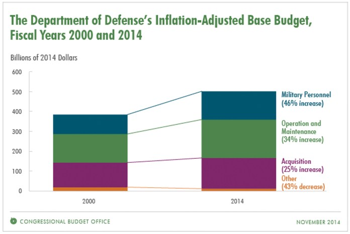 The Department of Defense's Inflation-Adjusted Base Budget in the years 2000 and 2014. (screenshot/Congressional Budget Office)