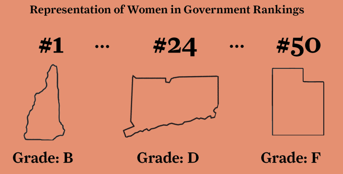 A report by Represent Women, a non-partisan group that works to increase the number of female elected officials, ranked the 50 states and gave each a letter grade on their female representation.