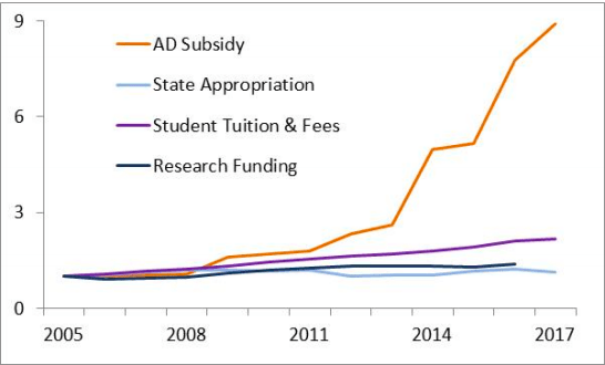 Relative Change in AD Subsidy and key Budget Components normalized to 2005 level.    Graph    courtesy of the University Senate Budget Committee