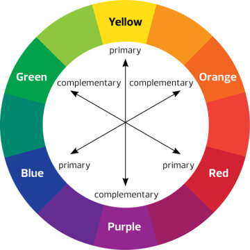 Understanding the basics of the color wheel is the first step to becoming a bonafide artist.  Photo courtesy of Linda moving ahead on Flickr. Thumbnail photo courtesy of    Callum Hill    on    Unsplash   ,