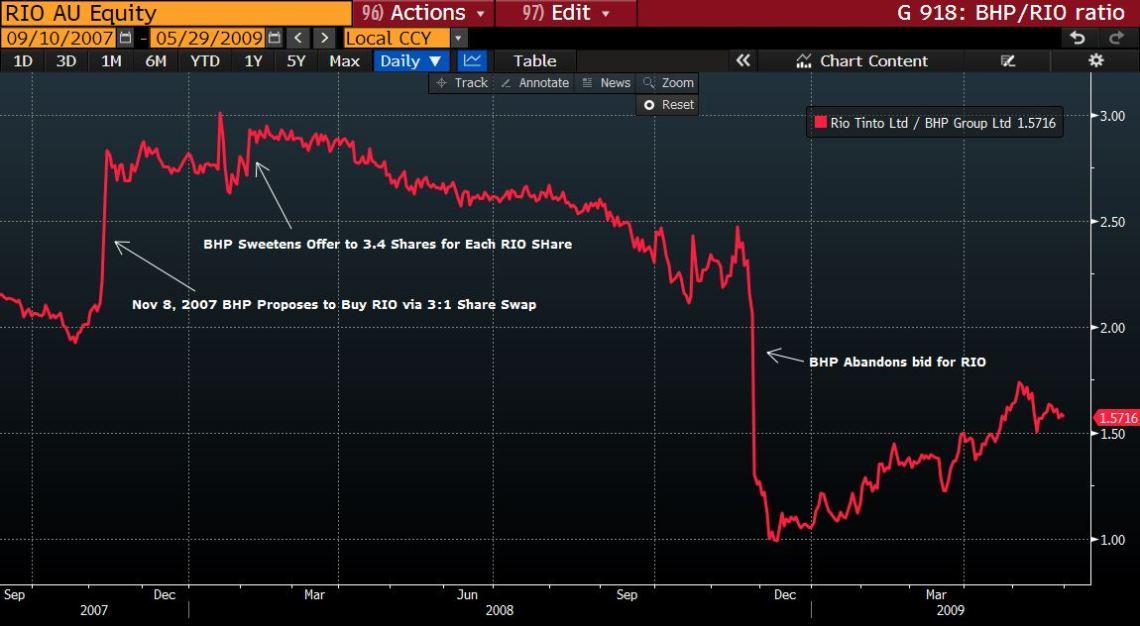 BHP RIO Share Price Ratio [Source: Bloomberg]