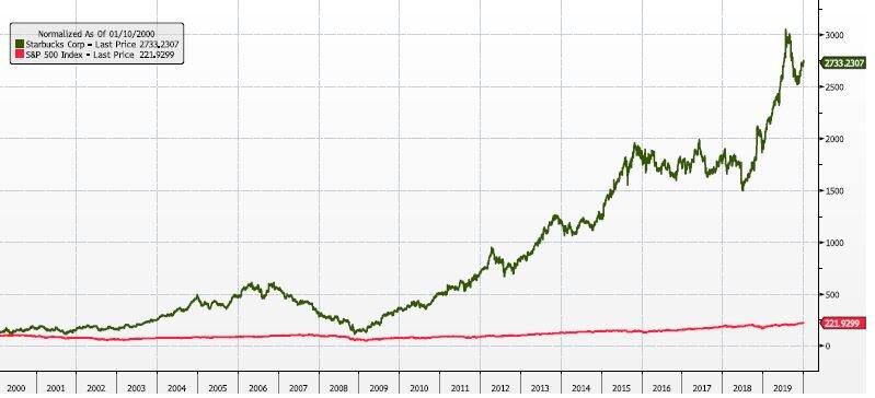 Starbucks Vs S&P500 (normalised) 2000-2020 [source:Bloomberg]