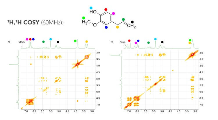 Two solvents, two different spectra - Aromatic Solvent ...