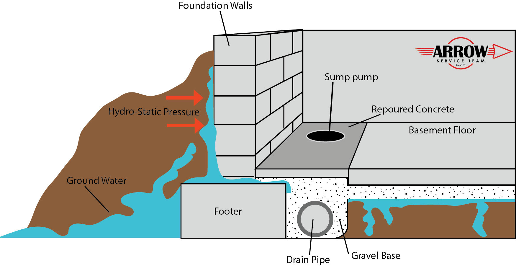 interior drain tile system